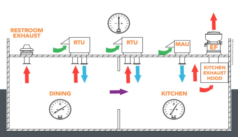 برقراری جریان هوا در بخش های مختلف رستوران با هود های تهویه صنعتی مخصوص آشپزخانه
